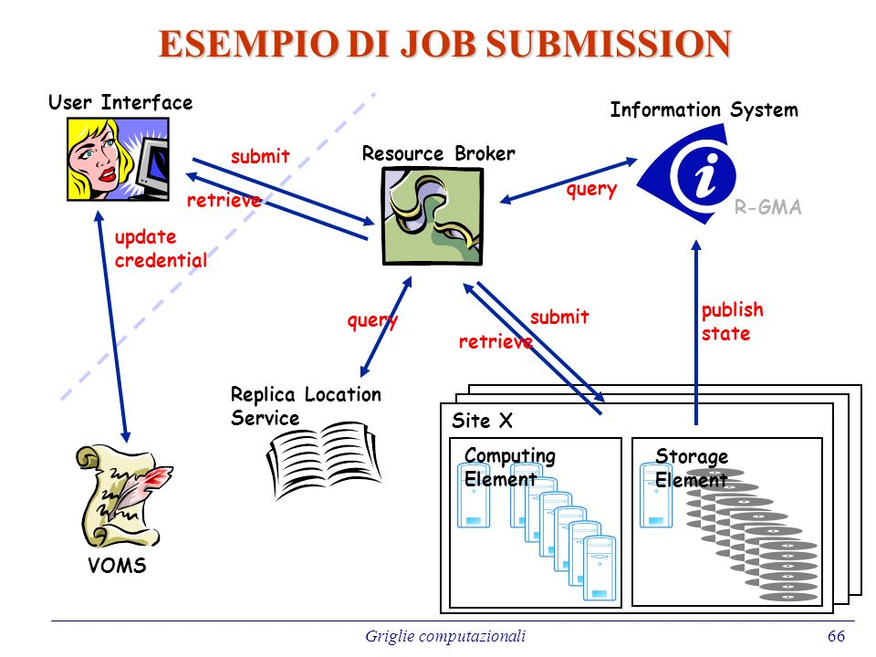 ESEMPIO DI JOB SUBMISSION