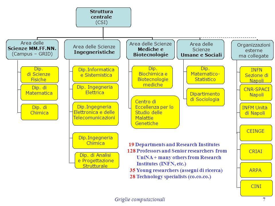Mediche e Biotecnologie