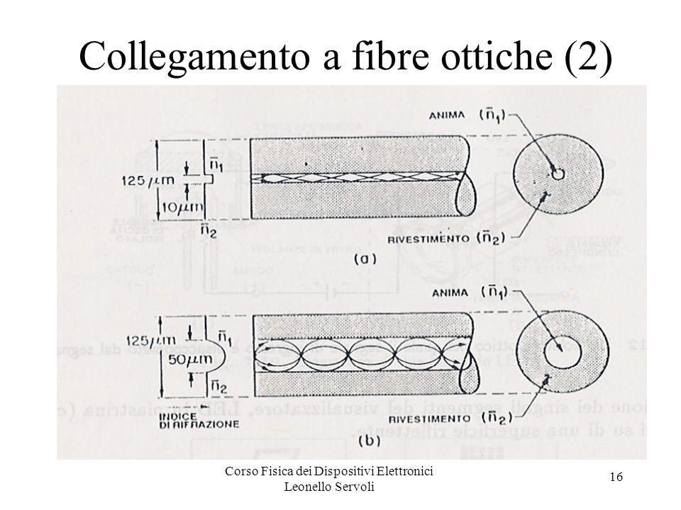 Collegamento a fibre ottiche (2)