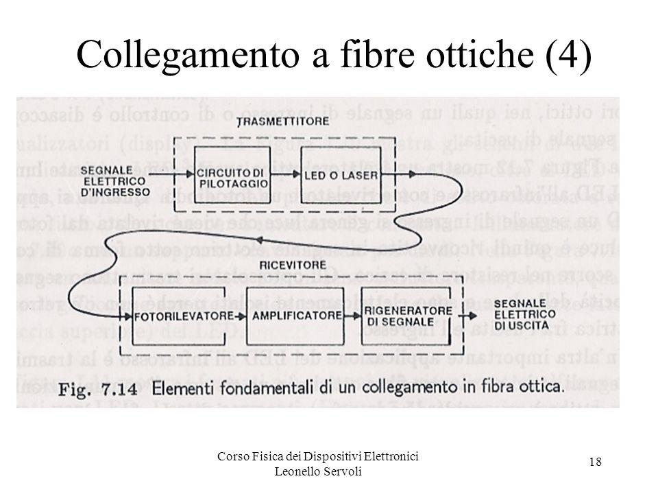 Collegamento a fibre ottiche (4)