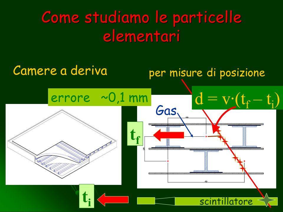 Come studiamo le particelle elementari