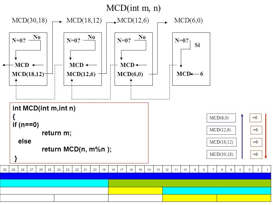 MCD(int m, n) MCD(30,18) MCD(18,12) MCD(12,6) MCD(6,0)