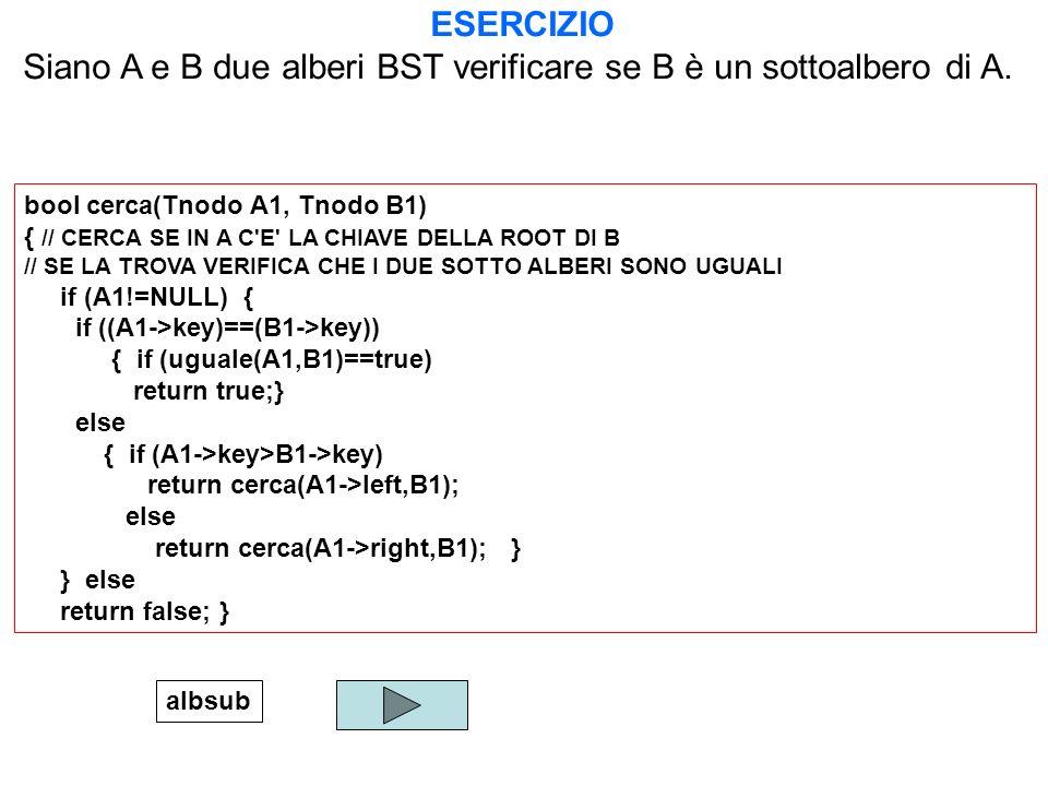 Siano A e B due alberi BST verificare se B è un sottoalbero di A.