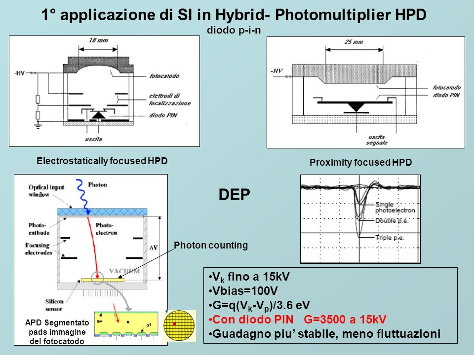 1° applicazione di SI in Hybrid- Photomultiplier HPD