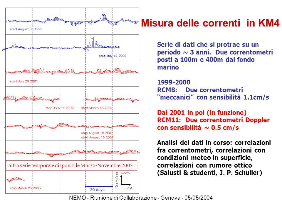 Misura delle correnti in KM4