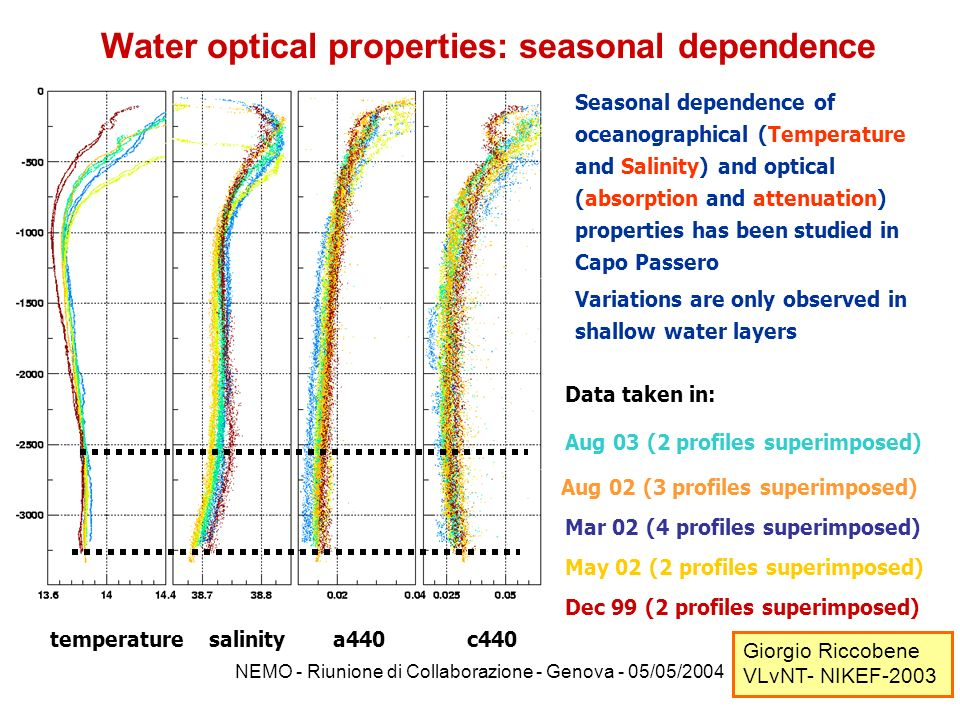 Water optical properties: seasonal dependence