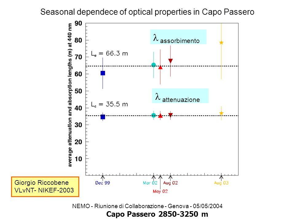 Seasonal dependece of optical properties in Capo Passero