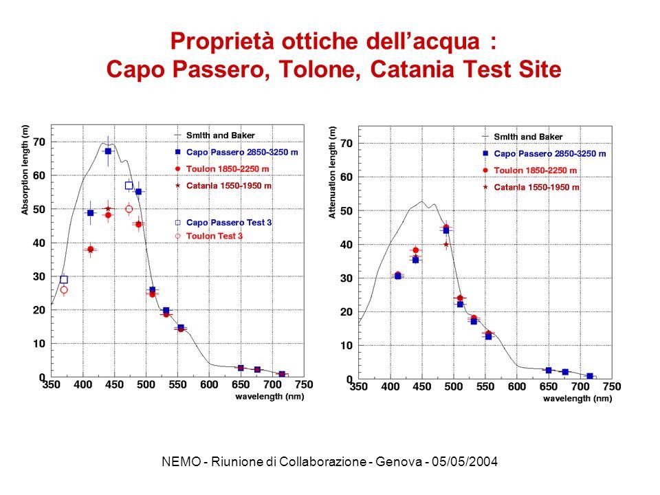 Proprietà ottiche dell'acqua : Capo Passero, Tolone, Catania Test Site