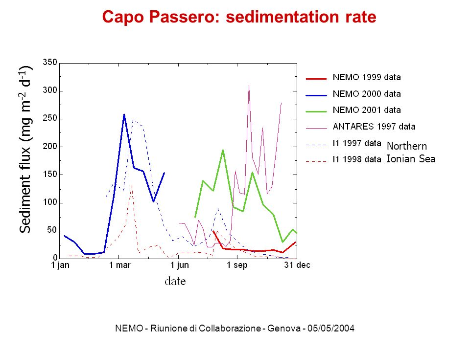 Capo Passero: sedimentation rate