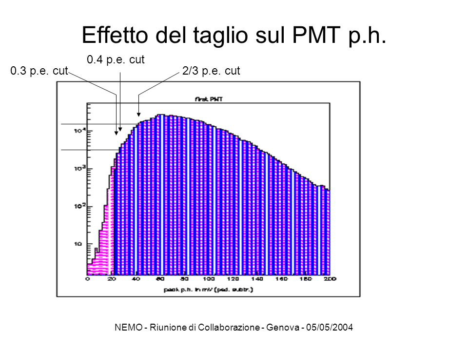 Effetto del taglio sul PMT p.h.
