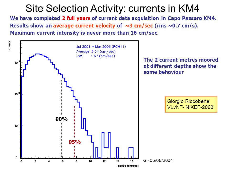 Site Selection Activity: currents in KM4