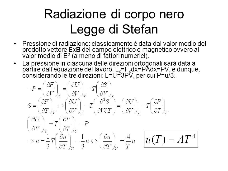 Radiazione di corpo nero Legge di Stefan