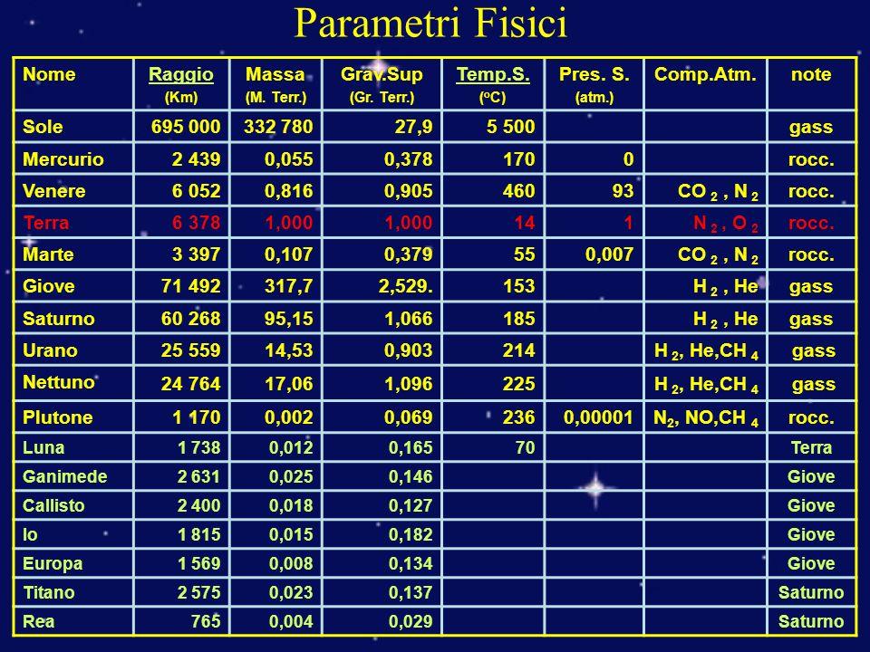Parametri Fisici Nome Raggio Massa Grav.Sup Temp.S. Pres. S. Comp.Atm.