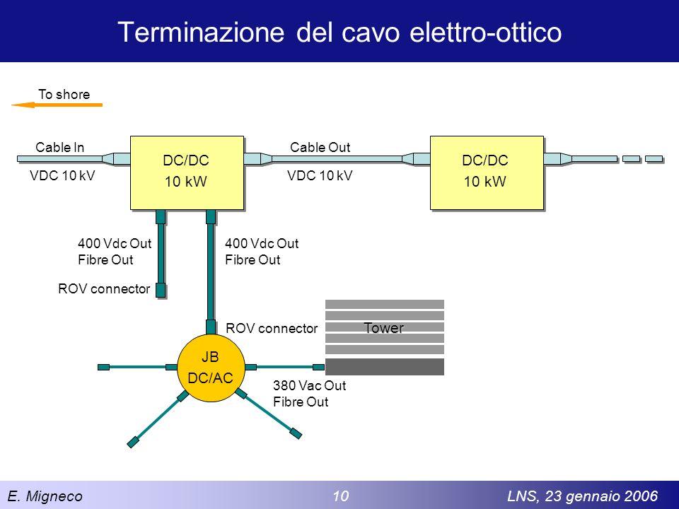 Terminazione del cavo elettro-ottico