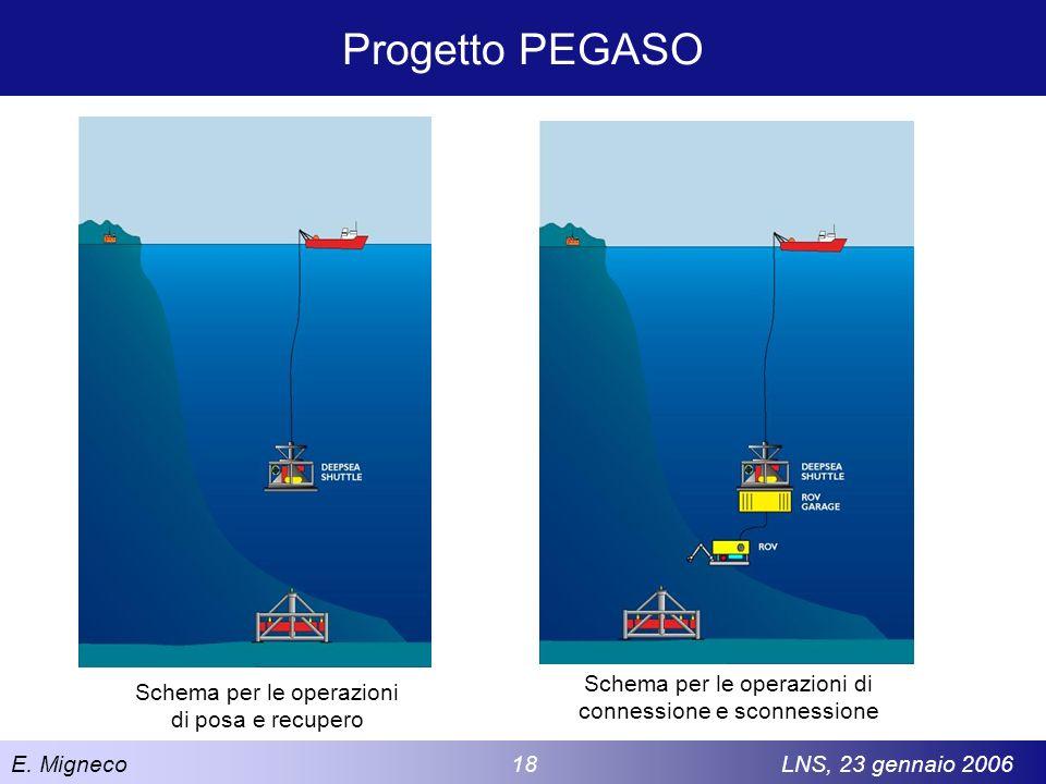 Progetto PEGASO Schema per le operazioni di connessione e sconnessione