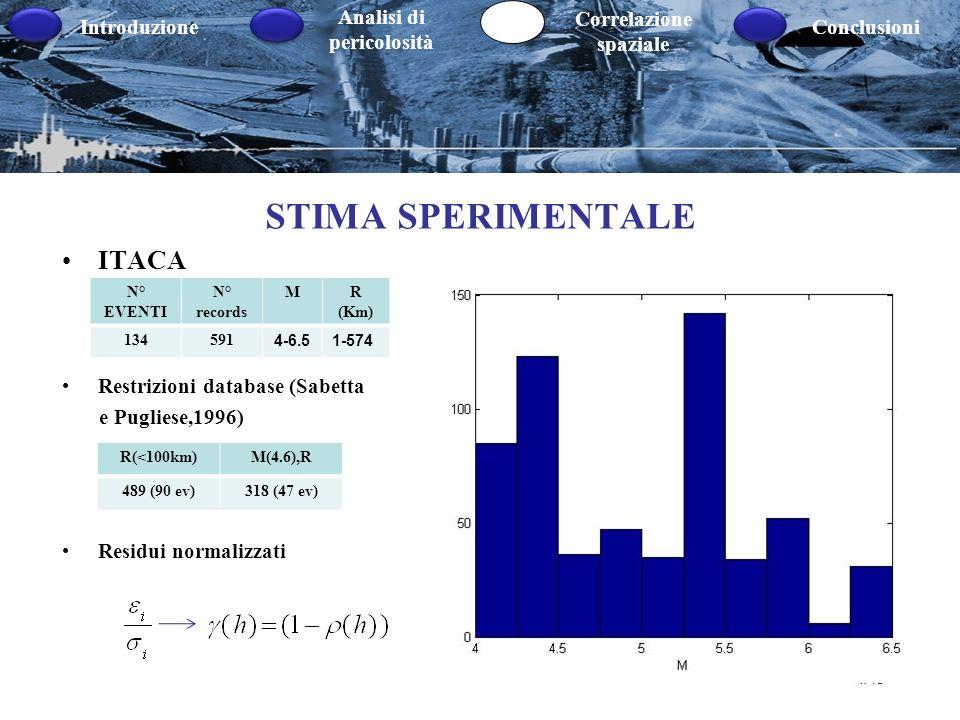 STIMA SPERIMENTALE ITACA Restrizioni database (Sabetta