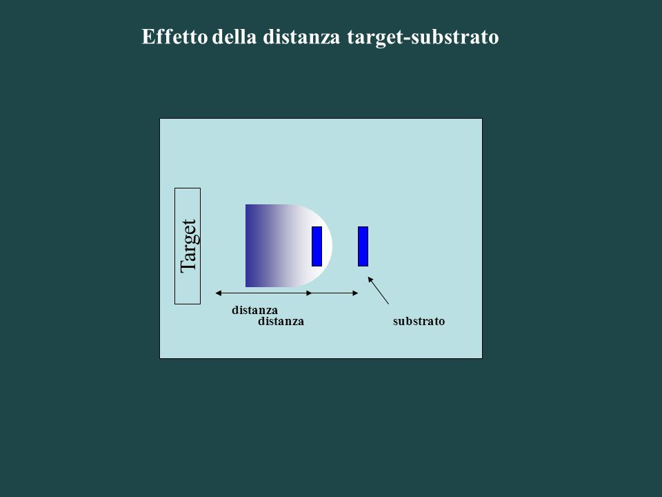 Effetto della distanza target-substrato