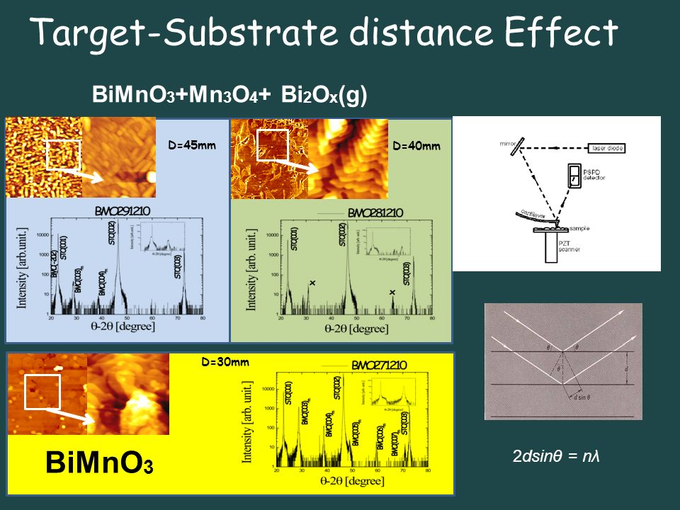 Target-Substrate distance Effect