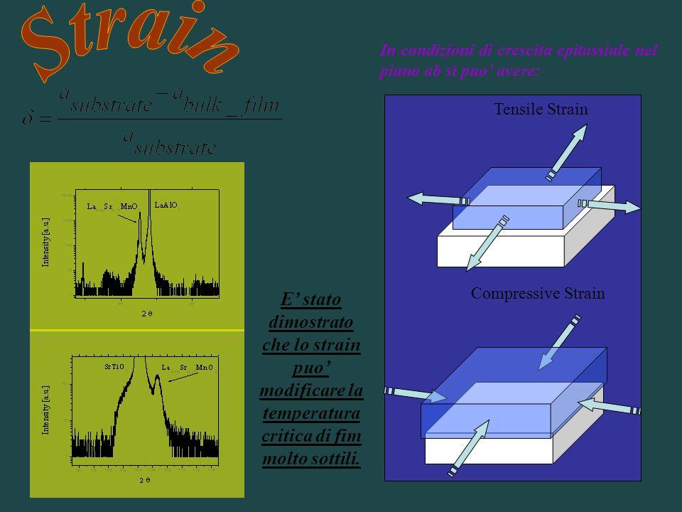StrainIn condizioni di crescita epitassiale nel piano ab si puo' avere: Compressive Strain. Tensile Strain.