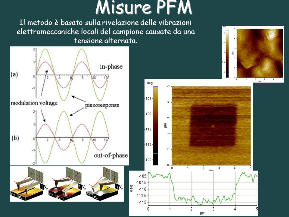 Misure PFMIl metodo è basato sulla rivelazione delle vibrazioni elettromeccaniche locali del campione causate da una tensione alternata.
