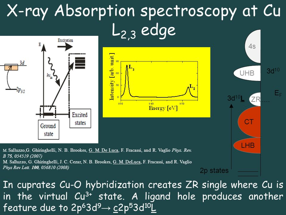 X-ray Absorption spectroscopy at Cu L2,3 edge