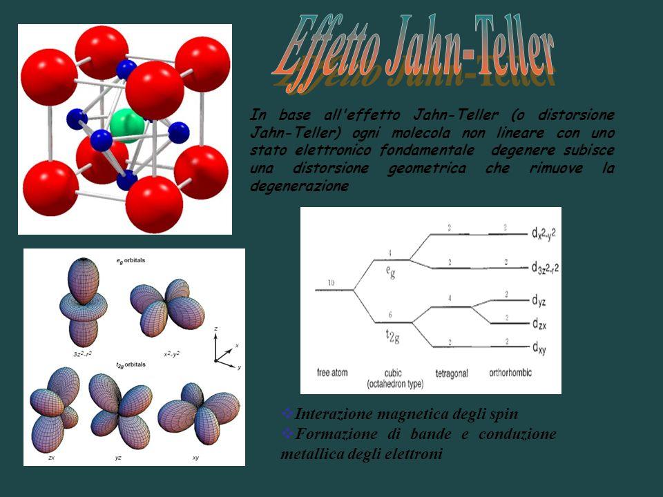 Effetto Jahn-Teller Interazione magnetica degli spin