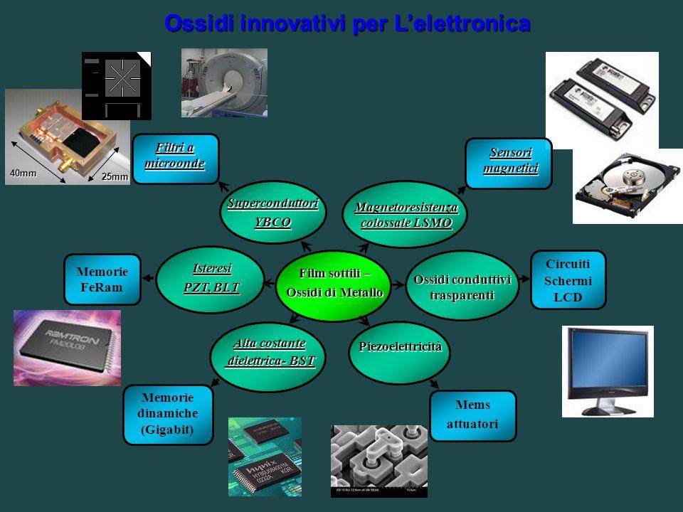 Ossidi innovativi per L'elettronica