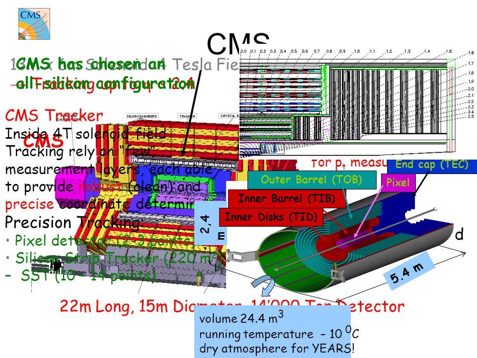 CMS CMS 22m Long, 15m Diameter, 14'000 Ton Detector