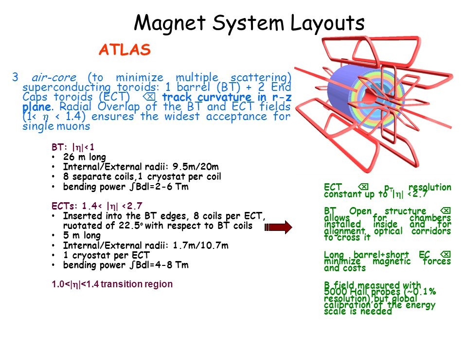 Magnet System Layouts ATLAS