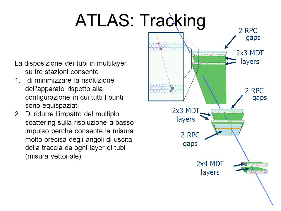 ATLAS: Tracking 2x4 MDT. layers. 2x3 MDT. 2 RPC. gaps. 2 RPC gaps. La disposizione dei tubi in multilayer su tre stazioni consente.