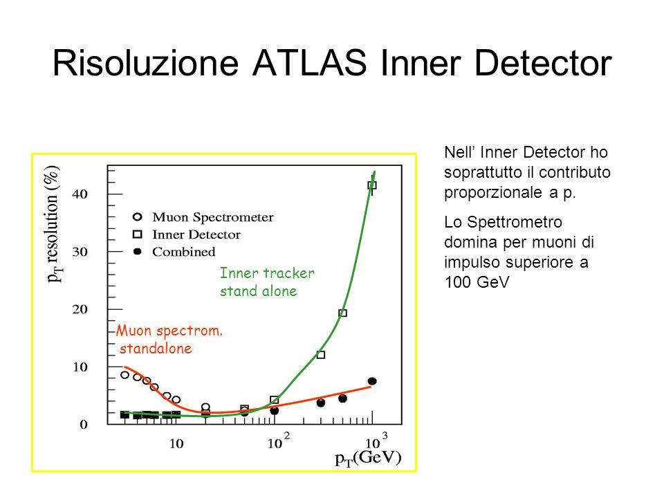 Risoluzione ATLAS Inner Detector