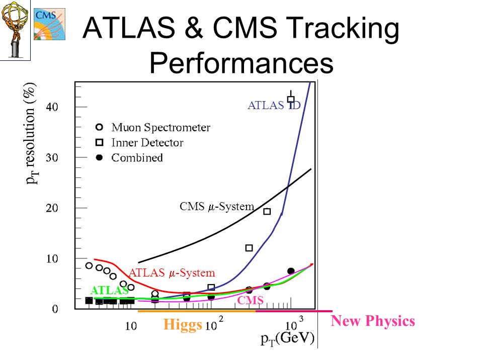 ATLAS & CMS Tracking Performances