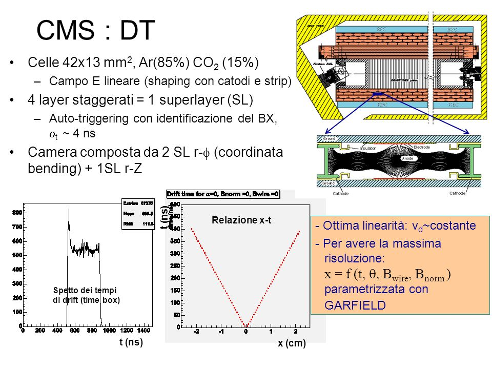 CMS : DT Celle 42x13 mm2, Ar(85%) CO2 (15%)
