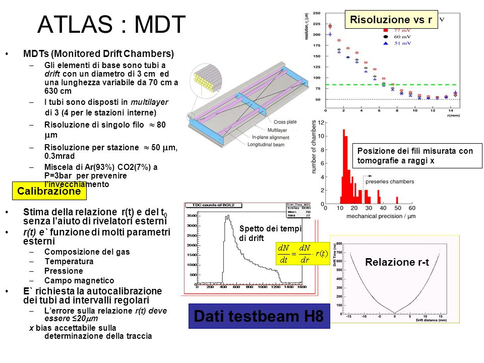 ATLAS : MDT Dati testbeam H8 Risoluzione vs r Calibrazione