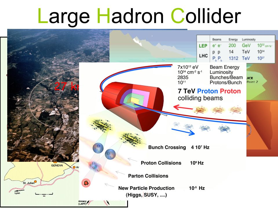 Large Hadron Collider 27 km around