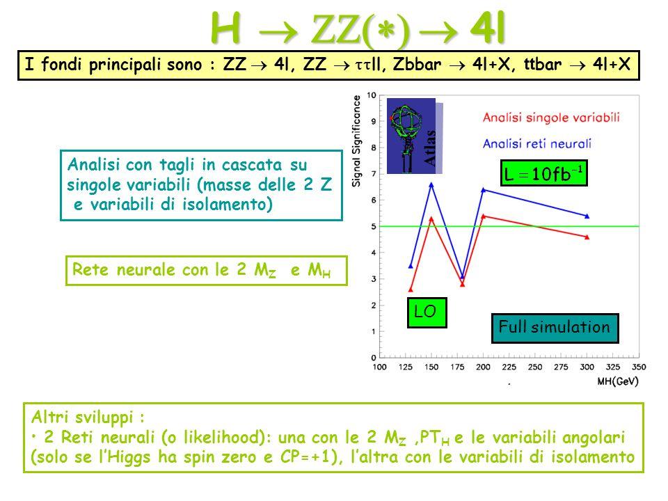 H  ZZ(*)  4l I fondi principali sono : ZZ  4l, ZZ  ttll, Zbbar  4l+X, ttbar  4l+X. Atlas. Analisi con tagli in cascata su.