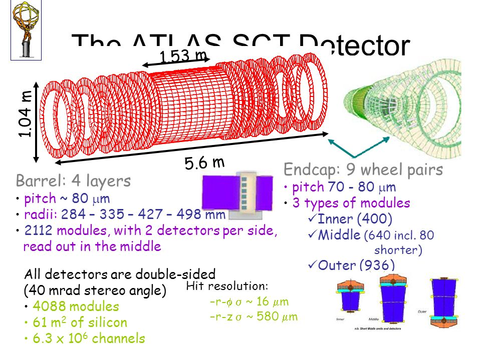 The ATLAS SCT Detector 1.53 m 1.04 m 5.6 m Endcap: 9 wheel pairs