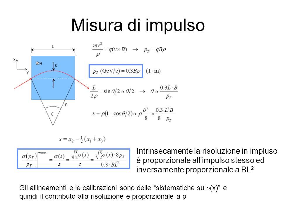 Misura di impulso Intrinsecamente la risoluzione in impluso è proporzionale all'impulso stesso ed inversamente proporzionale a BL2.