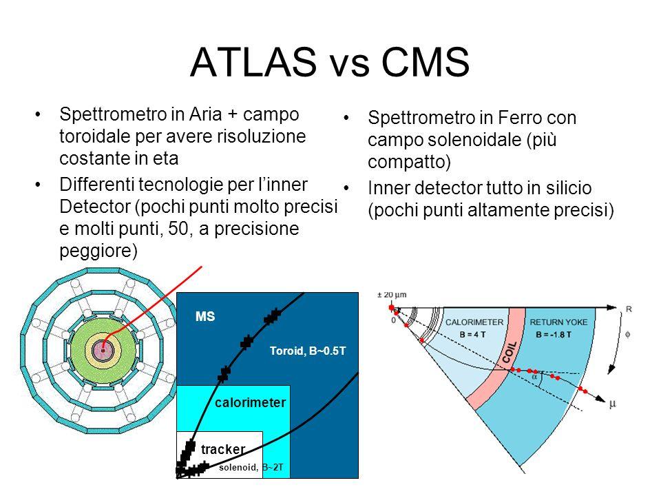 ATLAS vs CMS Spettrometro in Aria + campo toroidale per avere risoluzione costante in eta.