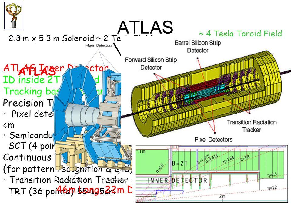 ATLAS ATLAS ATLAS Inner Detector ID inside 2T solenoid field