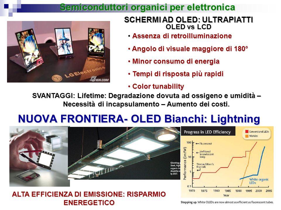 NUOVA FRONTIERA- OLED Bianchi: Lightning