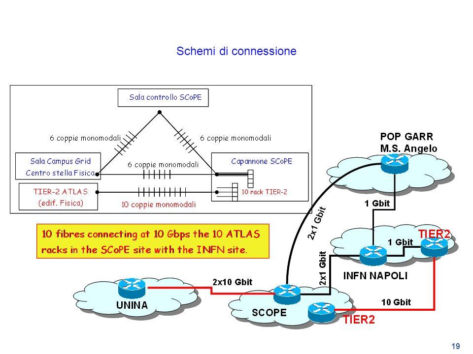 Schemi di connessione