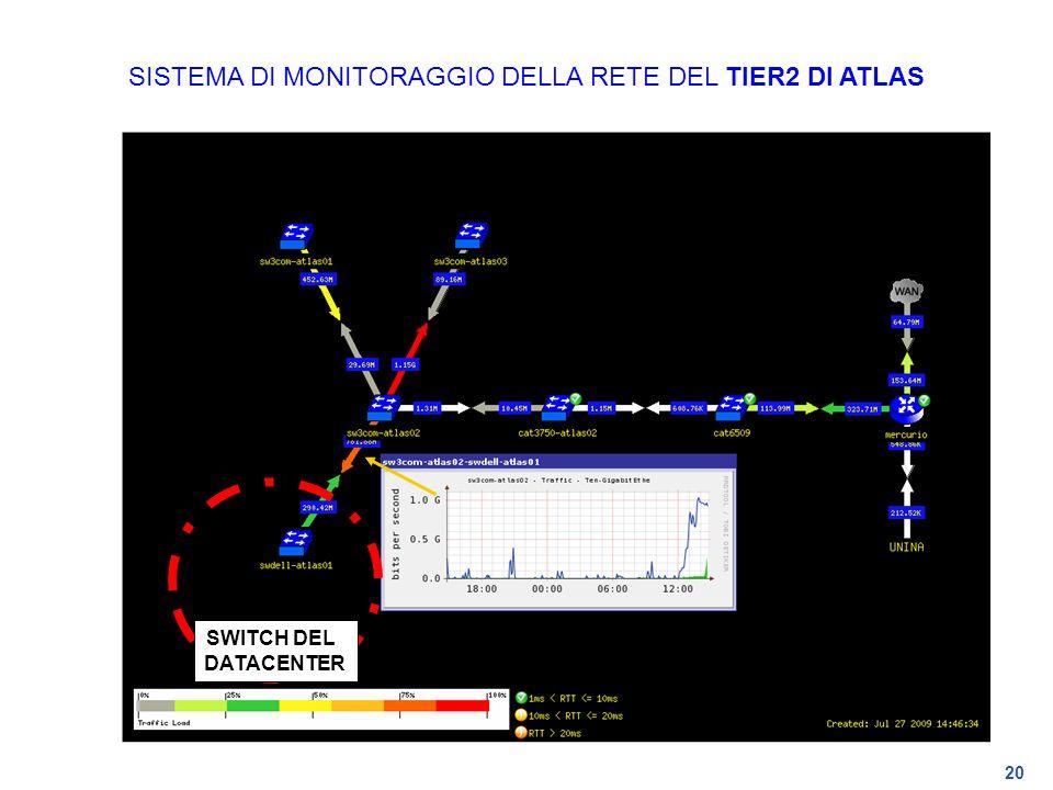 SISTEMA DI MONITORAGGIO DELLA RETE DEL TIER2 DI ATLAS