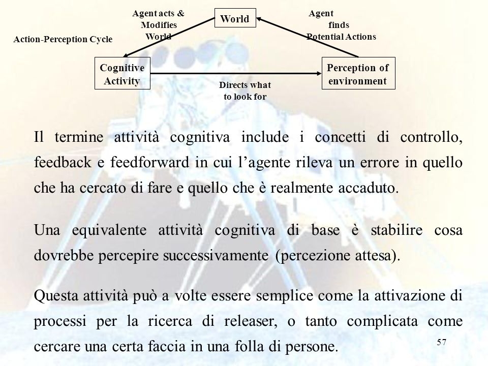 Agent acts & Modifies. World. Agent. finds. Potential Actions. World. Action-Perception Cycle.