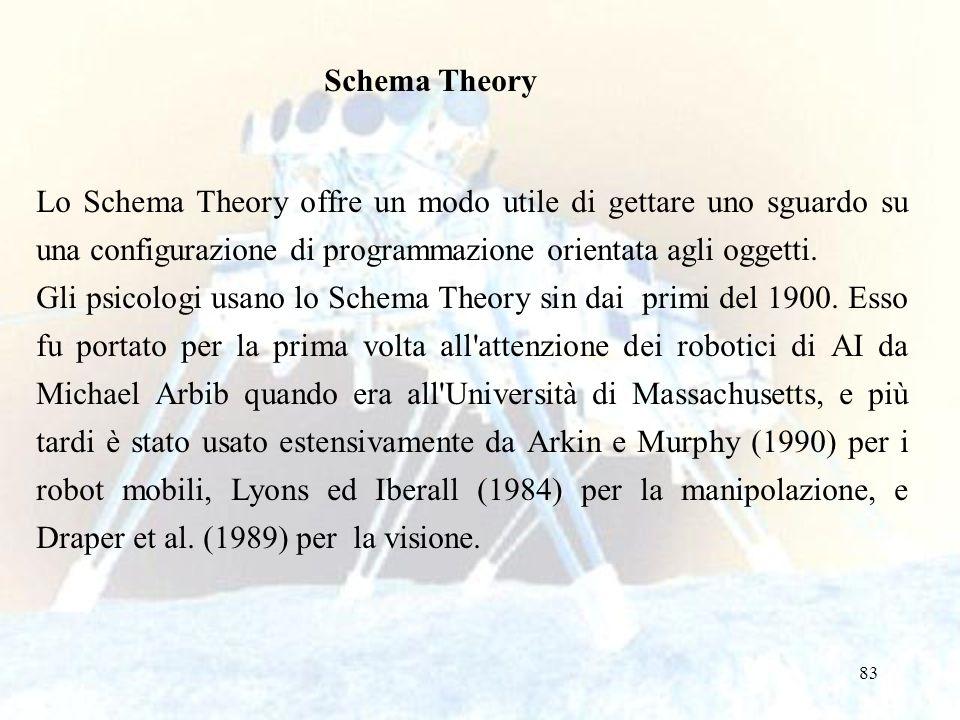 Schema Theory Lo Schema Theory offre un modo utile di gettare uno sguardo su una configurazione di programmazione orientata agli oggetti.
