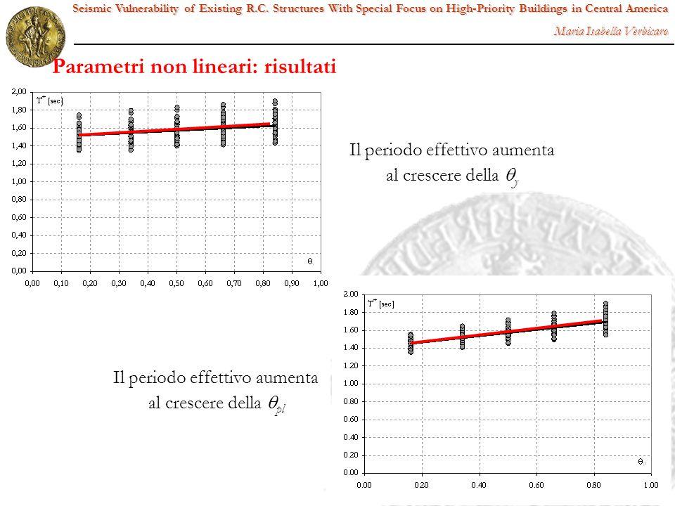 Parametri non lineari: risultati