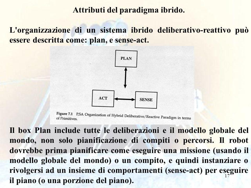 Attributi del paradigma ibrido.