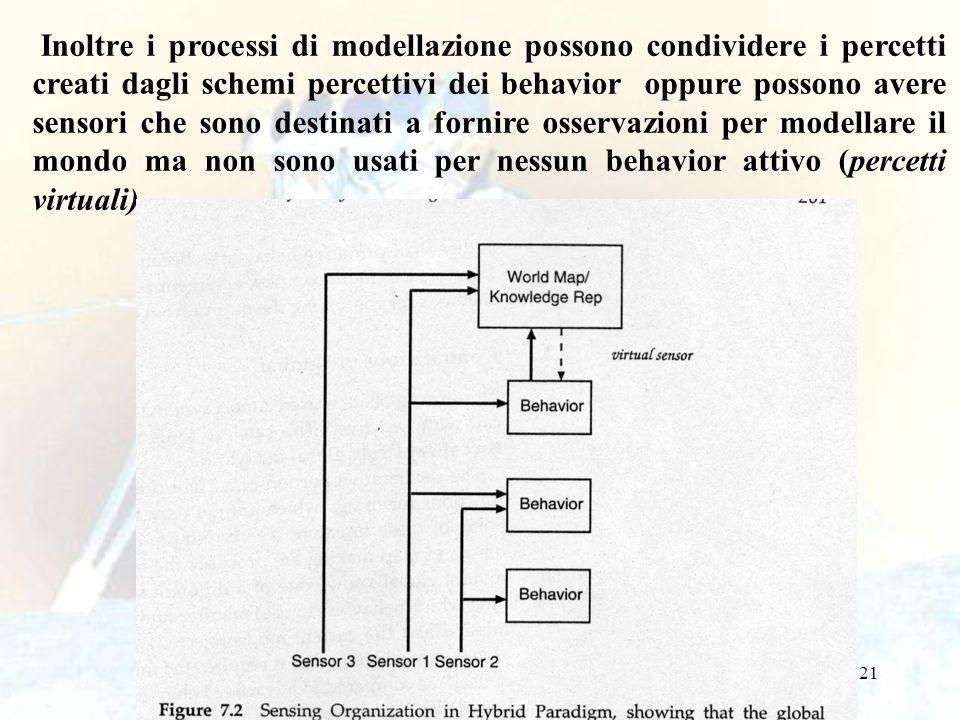 Inoltre i processi di modellazione possono condividere i percetti creati dagli schemi percettivi dei behavior oppure possono avere sensori che sono destinati a fornire osservazioni per modellare il mondo ma non sono usati per nessun behavior attivo (percetti virtuali).