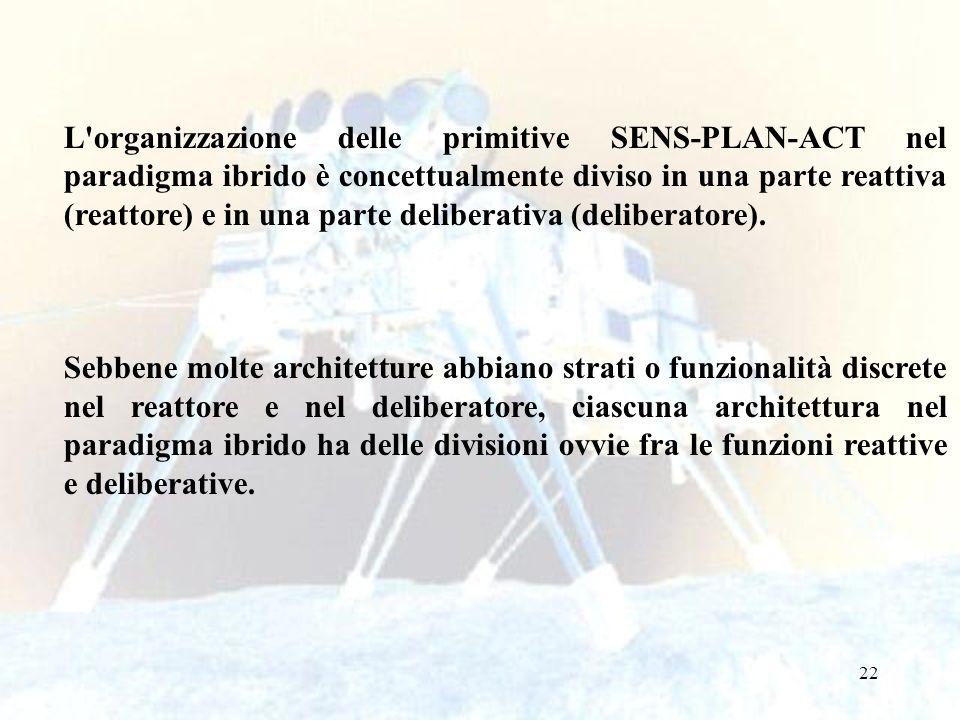 L organizzazione delle primitive SENS-PLAN-ACT nel paradigma ibrido è concettualmente diviso in una parte reattiva (reattore) e in una parte deliberativa (deliberatore).