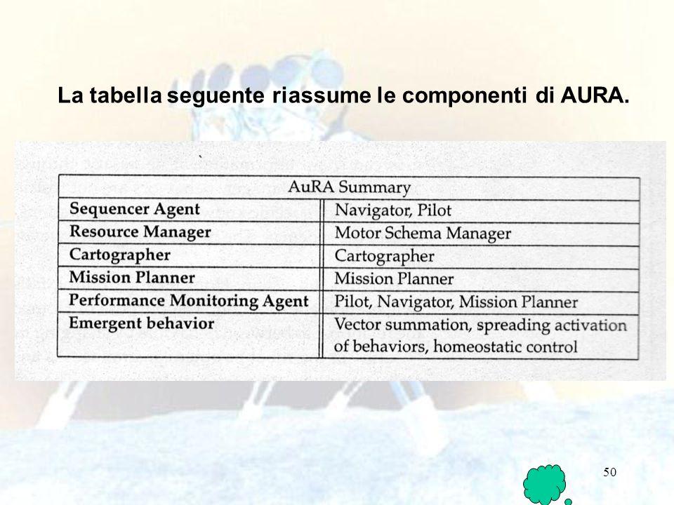 La tabella seguente riassume le componenti di AURA.
